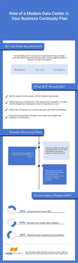 Role of a Modern Data Center in Your Business Continuity Plan