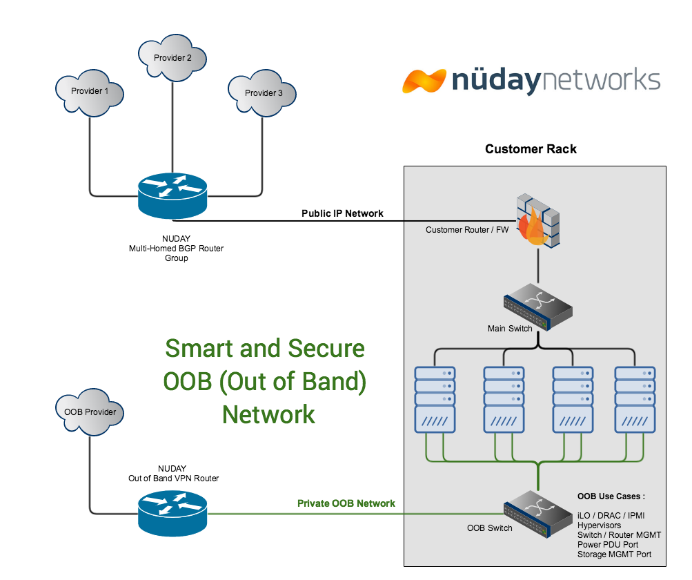 Nuday Smart Out of Band Solution